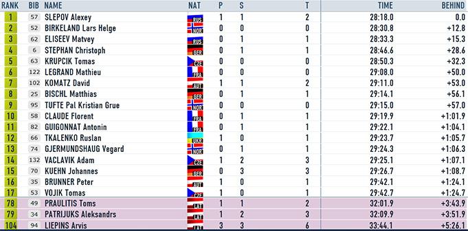 Praulītis un Patrijuks astotā desmita beigās, Liepiņš 104. vietā