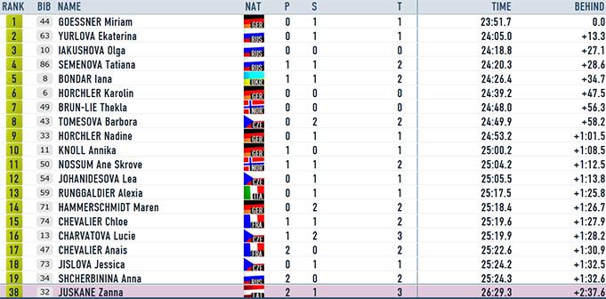 IBU kauss: Juškānei trīs kļūdas un 38. vieta sprintā